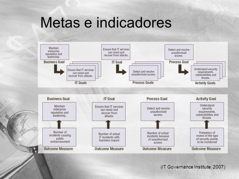 Metas e indicadores (IT Governance Institute, 2007)