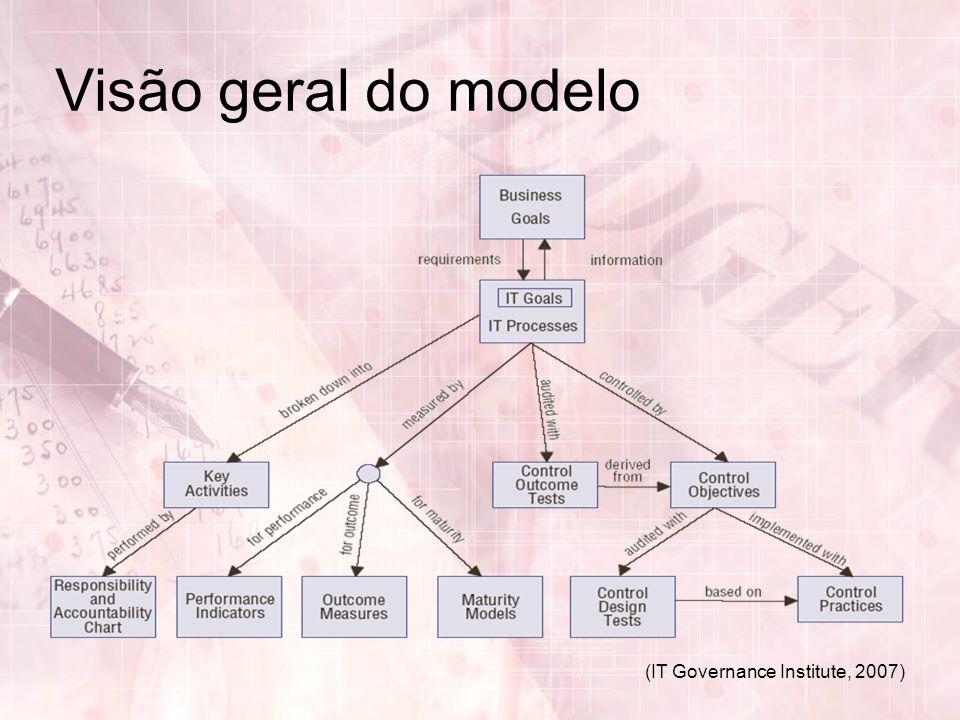 Visão geral do modelo (IT Governance Institute, 2007)