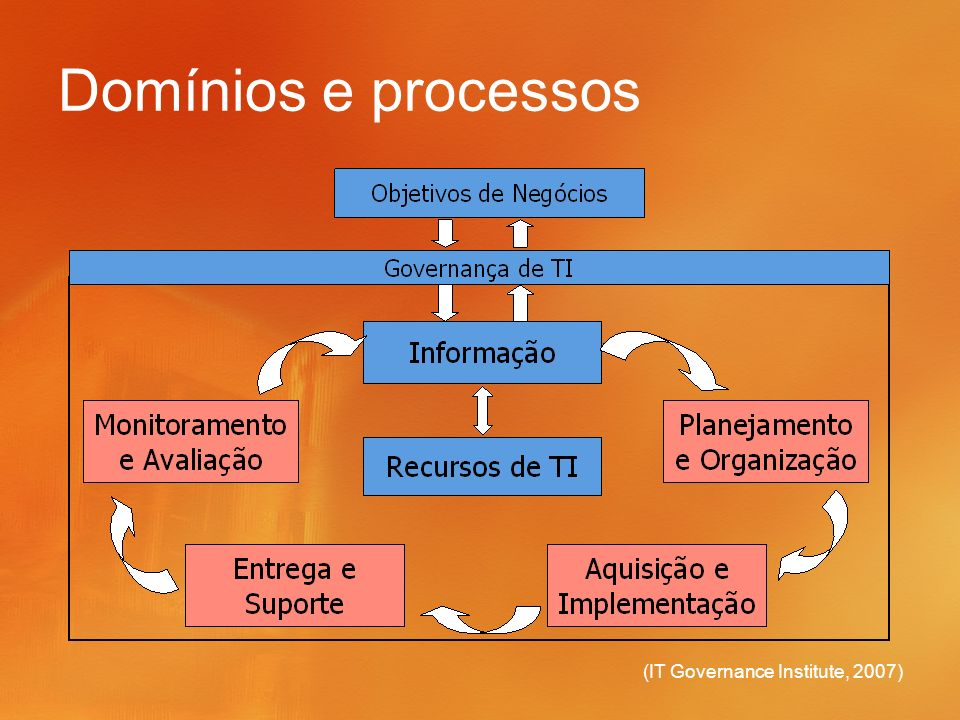 Domínios e processos (IT Governance Institute, 2007)
