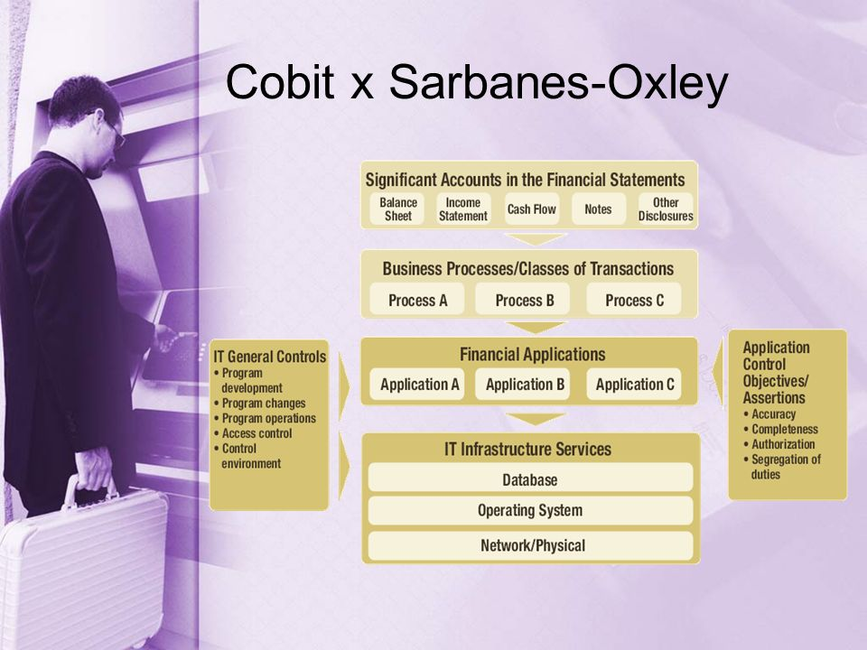 Cobit x Sarbanes-Oxley