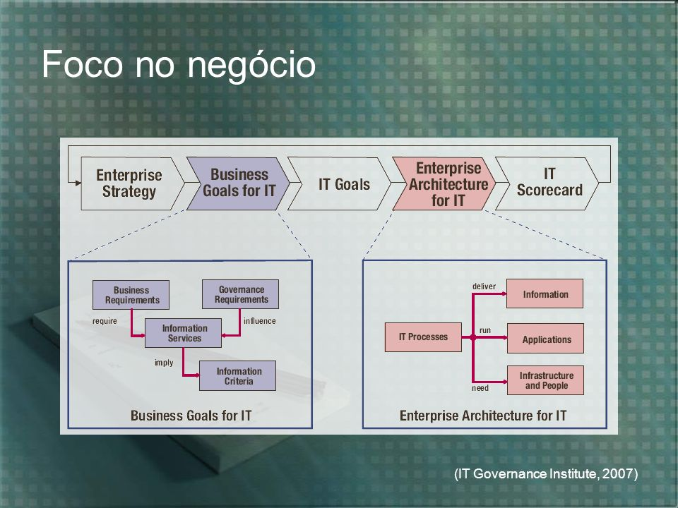 Foco no negócio (IT Governance Institute, 2007)