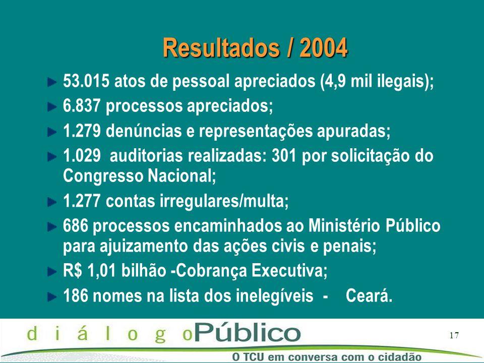 Resultados / 2004 53.015 atos de pessoal apreciados (4,9 mil ilegais);