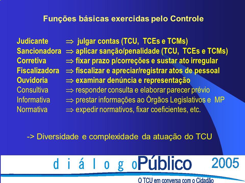 Funções básicas exercidas pelo Controle