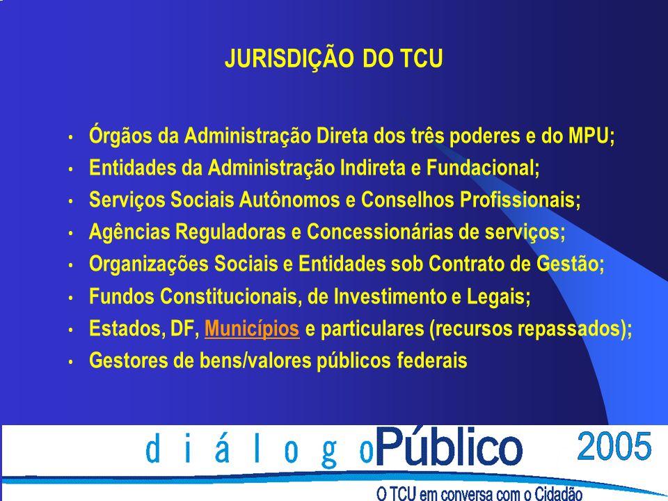 JURISDIÇÃO DO TCU Órgãos da Administração Direta dos três poderes e do MPU; Entidades da Administração Indireta e Fundacional;