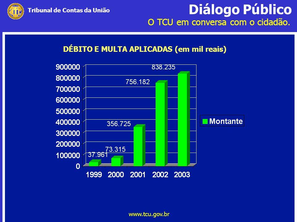 DÉBITO E MULTA APLICADAS (em mil reais)