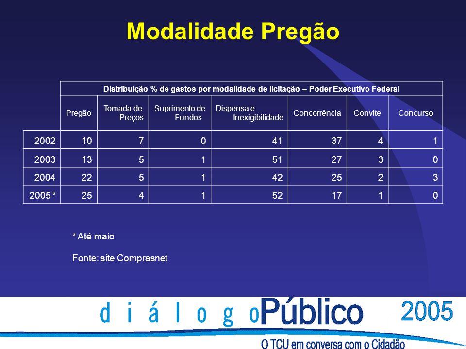 Modalidade Pregão Distribuição % de gastos por modalidade de licitação – Poder Executivo Federal. Pregão.