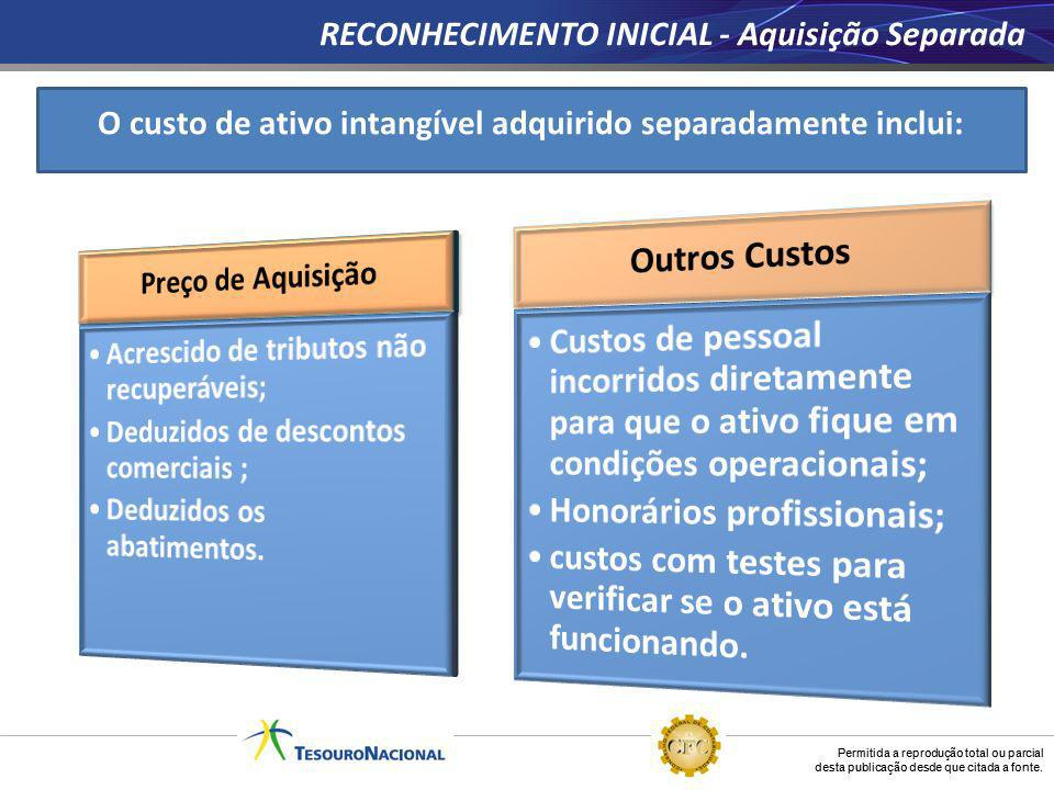 O custo de ativo intangível adquirido separadamente inclui: