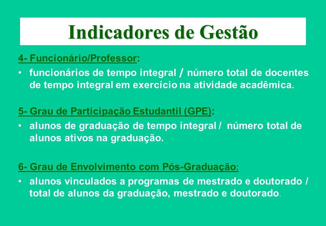 Indicadores de Gestão 4- Funcionário/Professor: