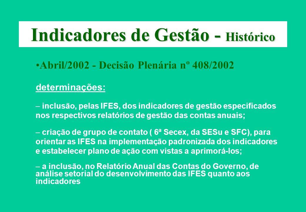 Indicadores de Gestão - Histórico