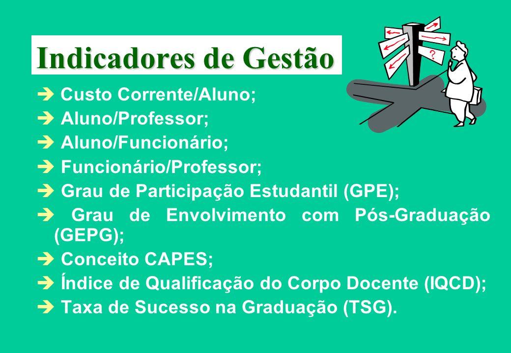 Indicadores de Gestão  Custo Corrente/Aluno;  Aluno/Professor;