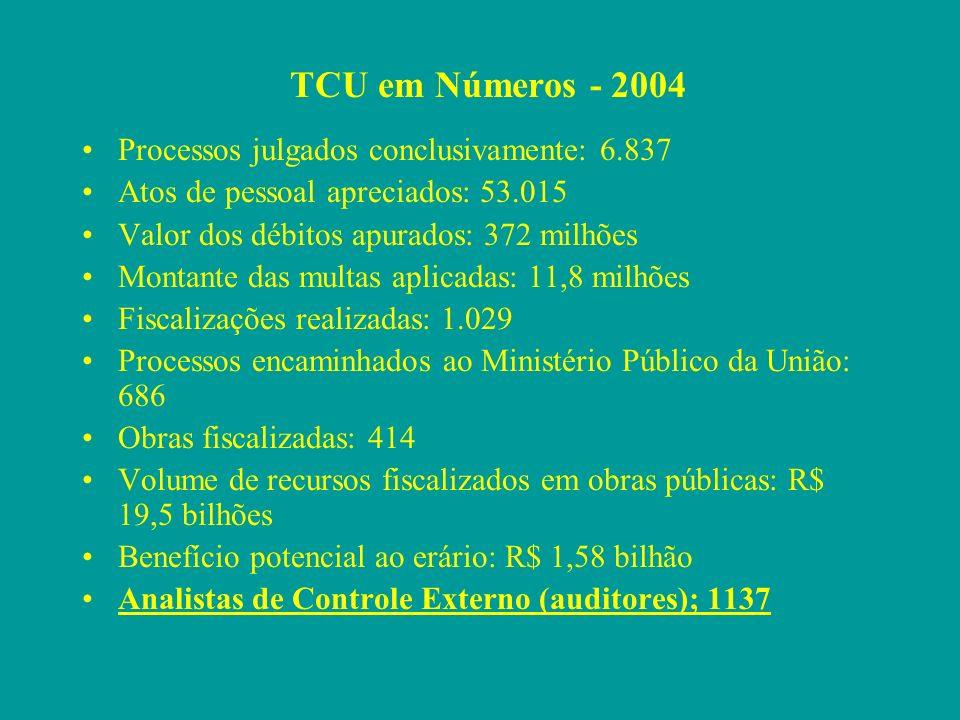 TCU em Números - 2004 Processos julgados conclusivamente: 6.837