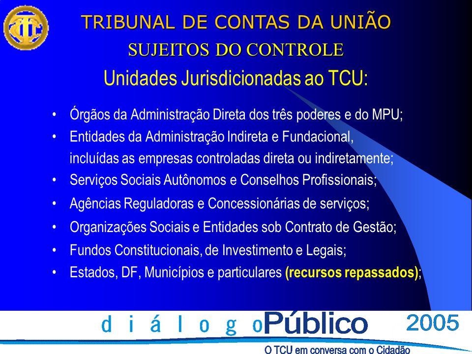 Unidades Jurisdicionadas ao TCU:
