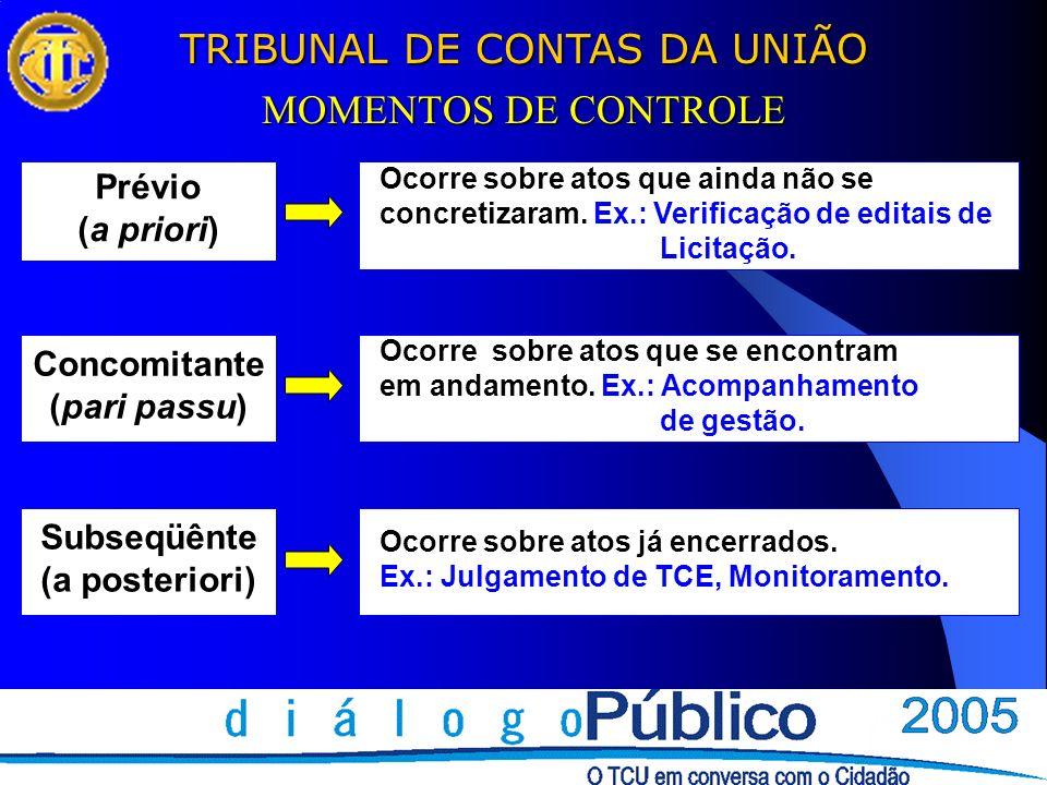 MOMENTOS DE CONTROLE Prévio (a priori) Concomitante (pari passu)