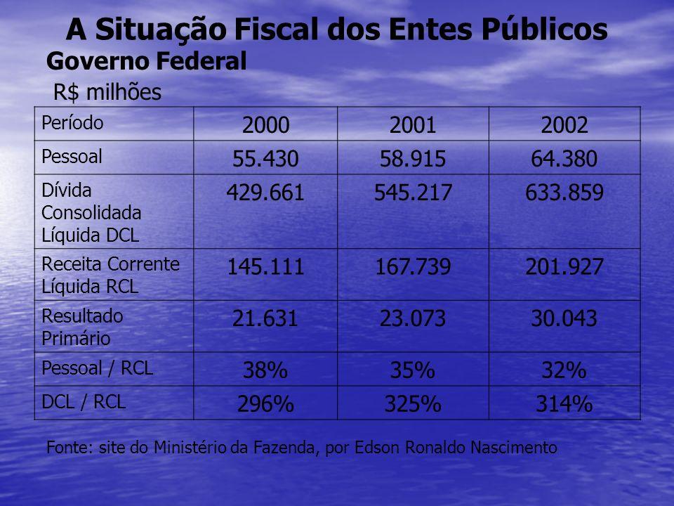 A Situação Fiscal dos Entes Públicos