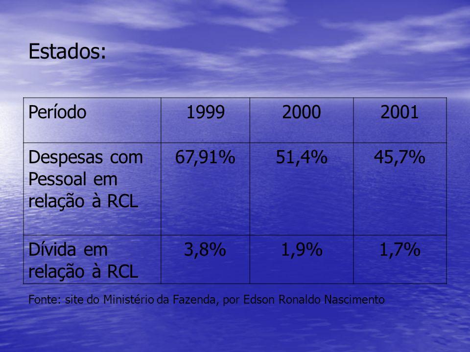 Estados: Período 1999 2000 2001 Despesas com Pessoal em relação à RCL