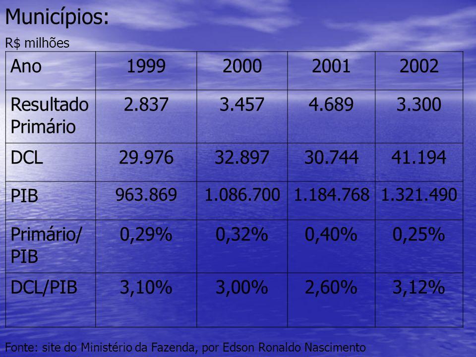 Municípios: Ano 1999 2000 2001 2002 Resultado Primário 2.837 3.457