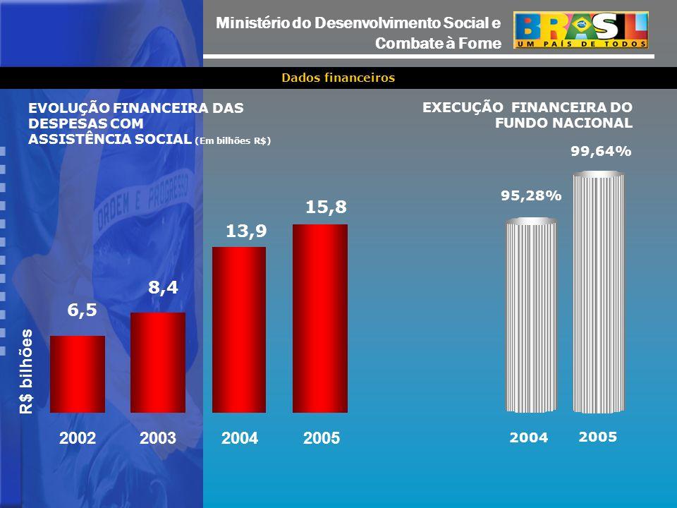 Dados financeiros EVOLUÇÃO FINANCEIRA DAS DESPESAS COM ASSISTÊNCIA SOCIAL (Em bilhões R$) EXECUÇÃO FINANCEIRA DO FUNDO NACIONAL.