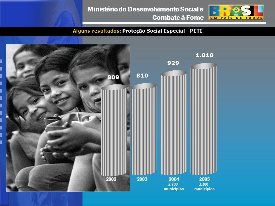 Alguns resultados: Proteção Social Especial - PETI