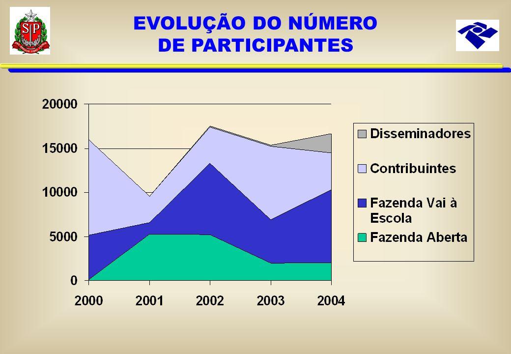 EVOLUÇÃO DO NÚMERO DE PARTICIPANTES
