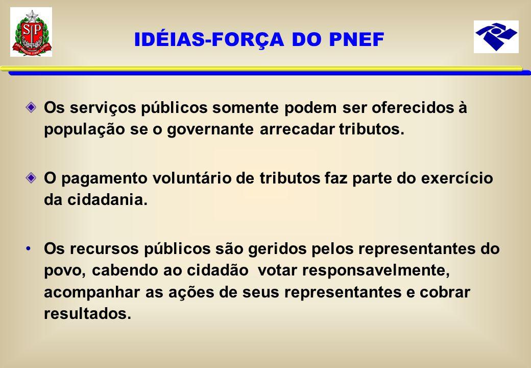 IDÉIAS-FORÇA DO PNEF Os serviços públicos somente podem ser oferecidos à população se o governante arrecadar tributos.