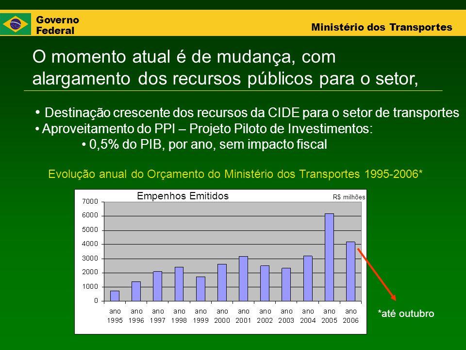 Evolução anual do Orçamento do Ministério dos Transportes 1995-2006*