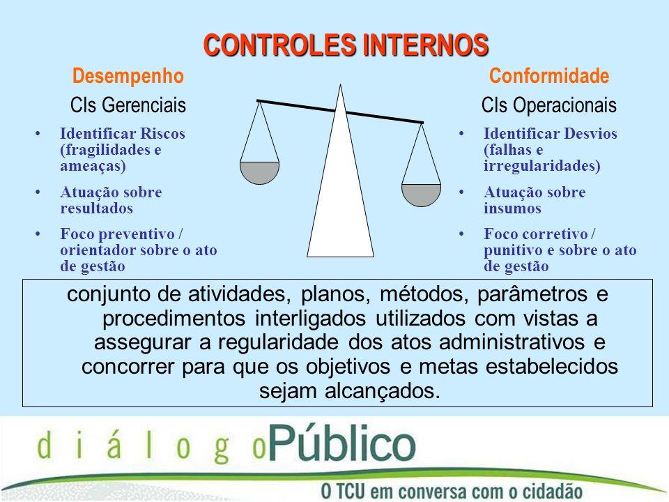 CONTROLES INTERNOS Desempenho. CIs Gerenciais. Identificar Riscos (fragilidades e ameaças) Atuação sobre resultados.