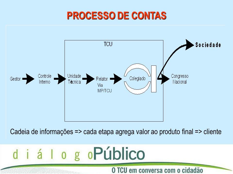 PROCESSO DE CONTAS é. Via MP/TCU.