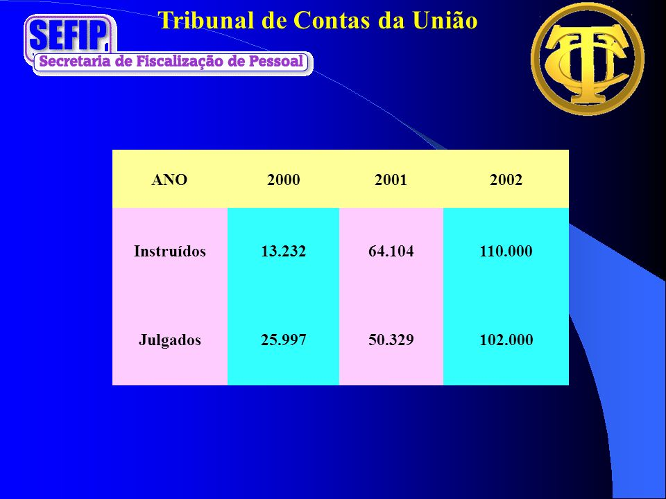 ANO 2000 2001 2002 Instruídos 13.232 64.104 110.000 Julgados 25.997 50.329 102.000