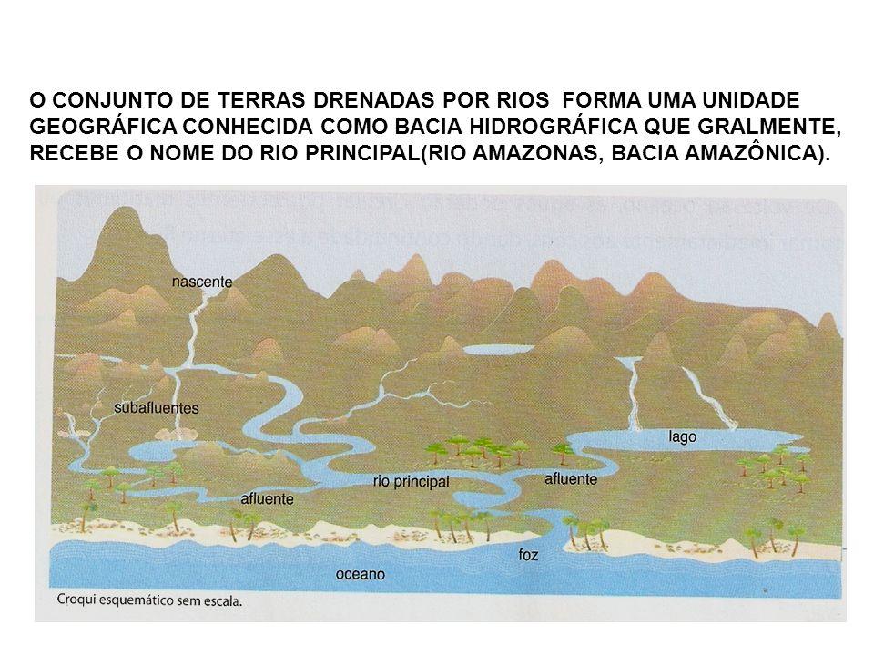 O CONJUNTO DE TERRAS DRENADAS POR RIOS FORMA UMA UNIDADE GEOGRÁFICA CONHECIDA COMO BACIA HIDROGRÁFICA QUE GRALMENTE, RECEBE O NOME DO RIO PRINCIPAL(RIO AMAZONAS, BACIA AMAZÔNICA).