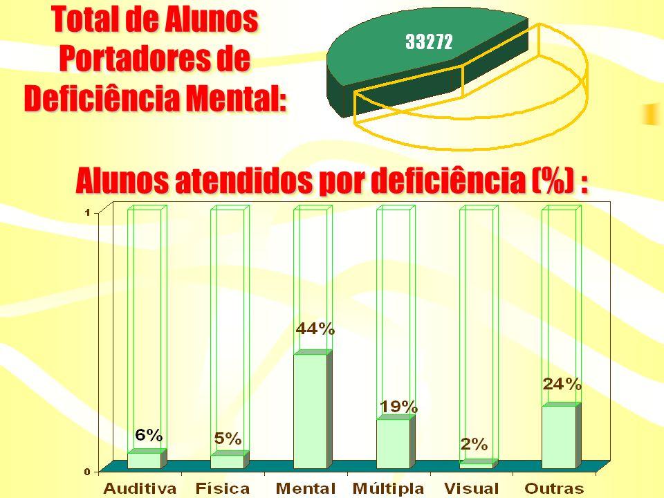 Total de Alunos Portadores de Deficiência Mental: