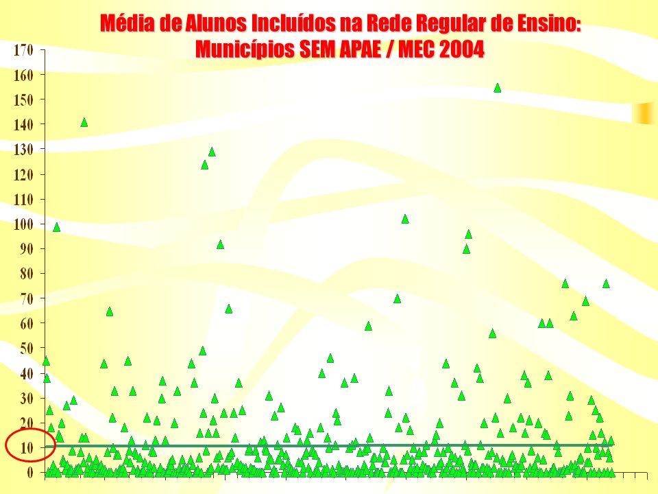 Média de Alunos Incluídos na Rede Regular de Ensino: