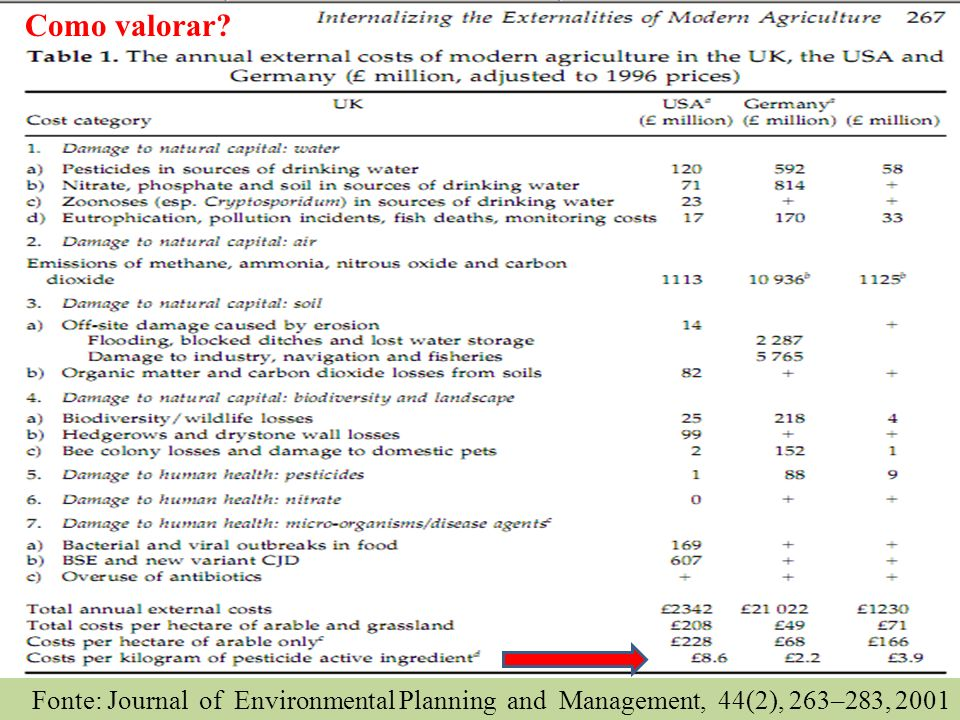 Como valorar Fonte: Journal of Environmental Planning and Management, 44(2), 263–283, 2001