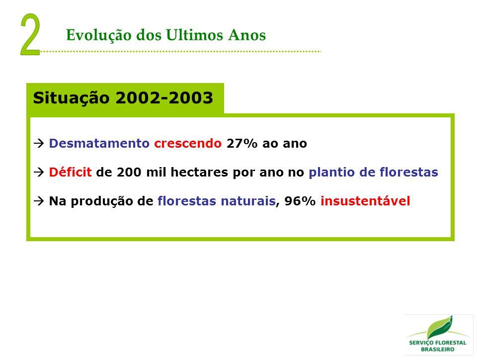 2 Evolução dos Ultimos Anos Situação 2002-2003