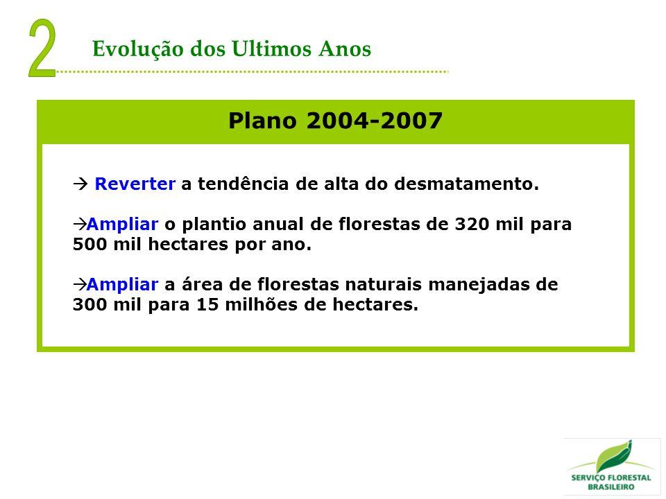2 Evolução dos Ultimos Anos Plano 2004-2007