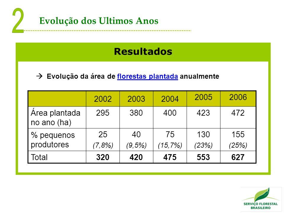2 Evolução dos Ultimos Anos Resultados 2002 2003 2004 2005 2006