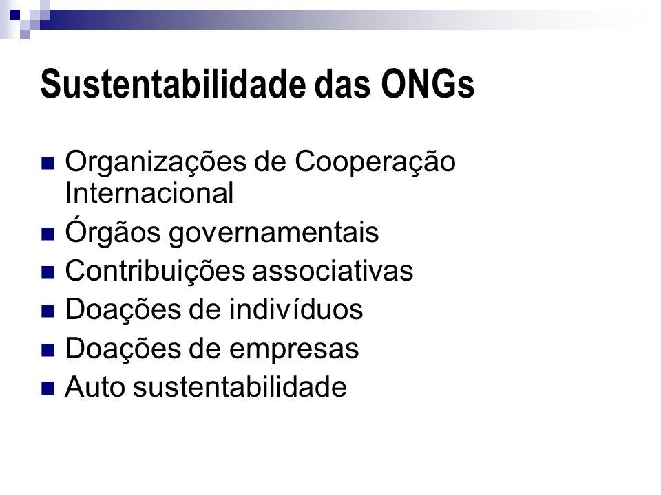 Sustentabilidade das ONGs