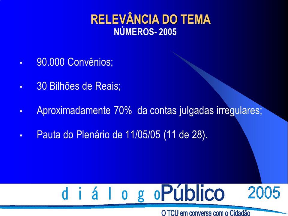 RELEVÂNCIA DO TEMA 90.000 Convênios; 30 Bilhões de Reais;