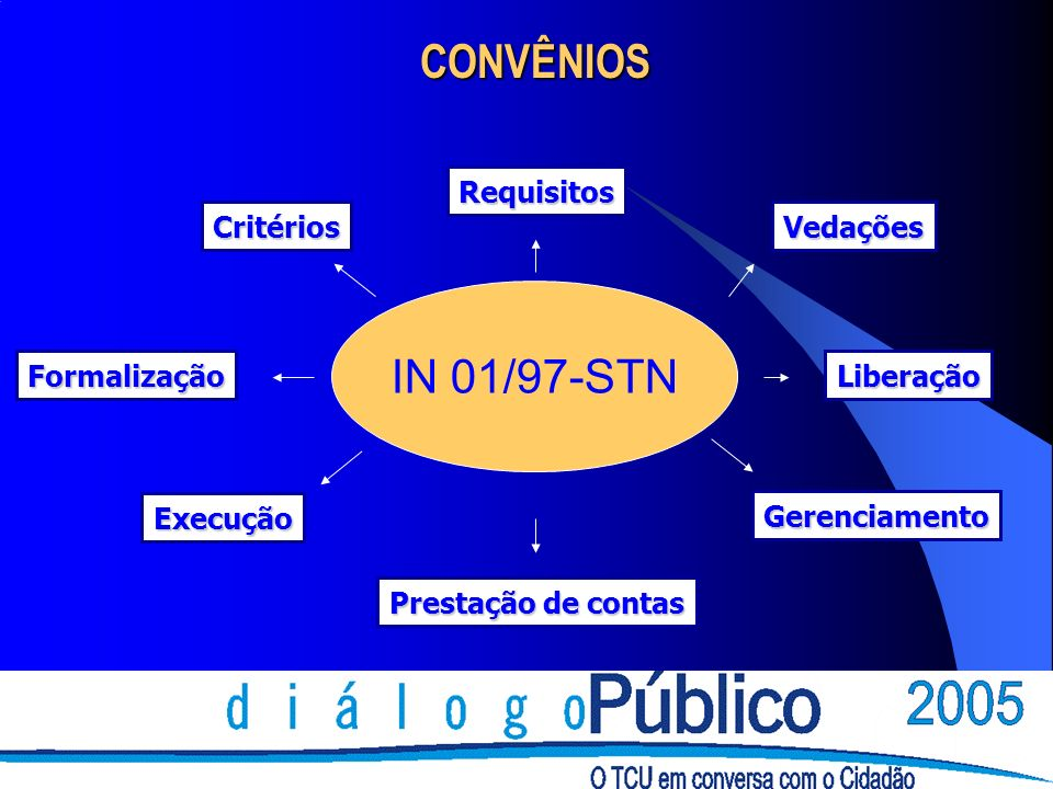 CONVÊNIOS IN 01/97-STN Requisitos Critérios Vedações Formalização