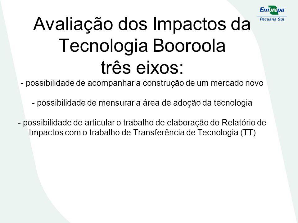 Avaliação dos Impactos da Tecnologia Booroola três eixos: - possibilidade de acompanhar a construção de um mercado novo - possibilidade de mensurar a área de adoção da tecnologia - possibilidade de articular o trabalho de elaboração do Relatório de Impactos com o trabalho de Transferência de Tecnologia (TT)
