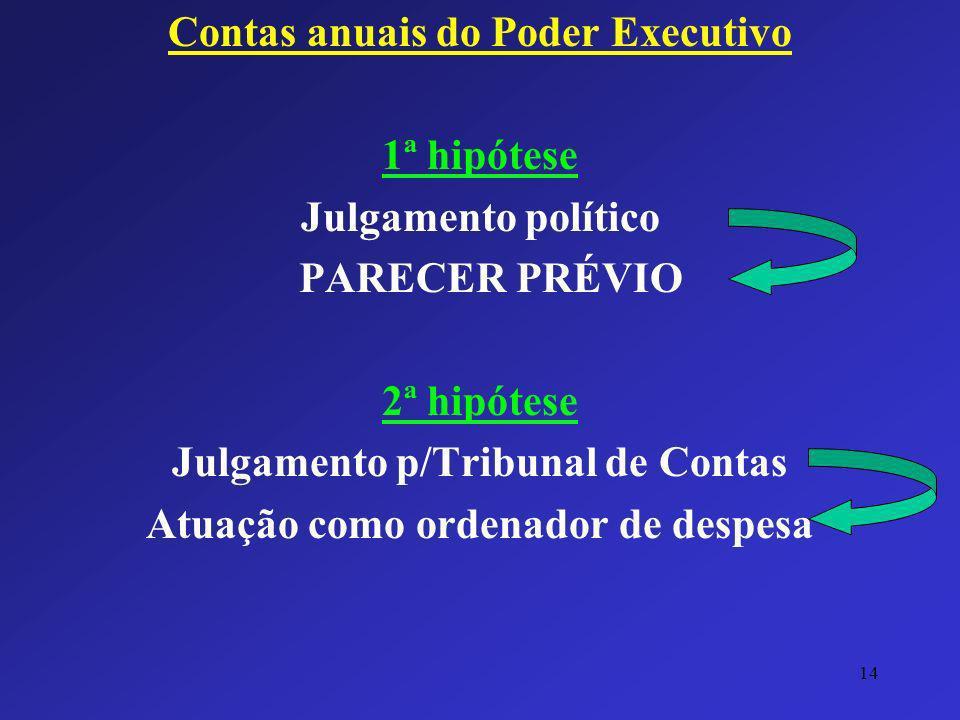 Contas anuais do Poder Executivo 1ª hipótese Julgamento político