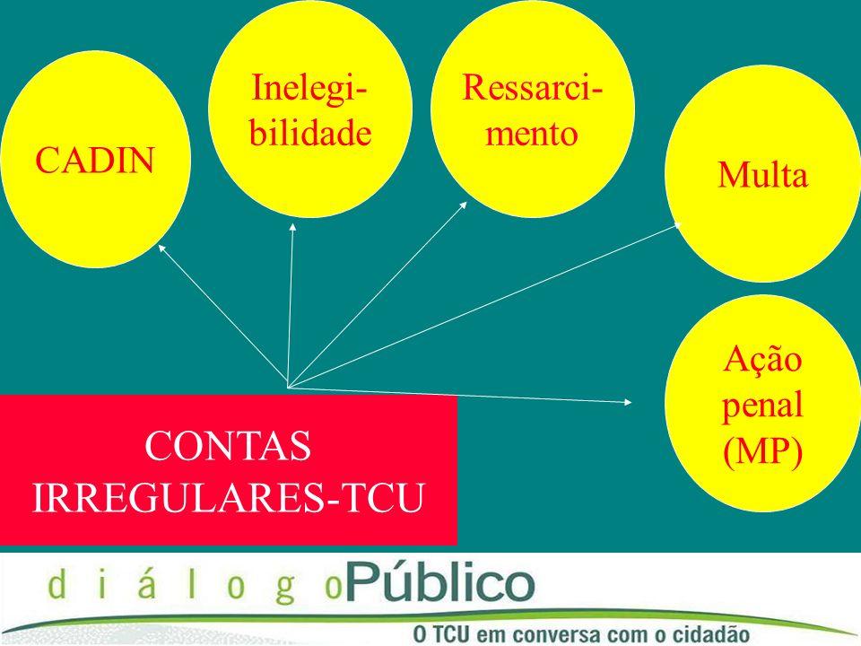 CONTAS IRREGULARES-TCU Inelegi- bilidade Ressarci- mento CADIN Multa
