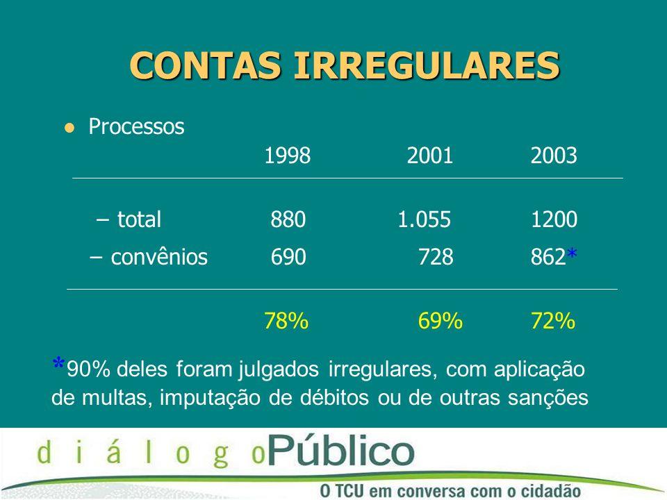 CONTAS IRREGULARES Processos. 1998 2001 2003. total 880 1.055 1200. convênios 690 728 862*