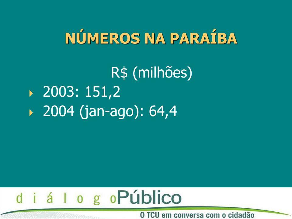 NÚMEROS NA PARAÍBA R$ (milhões) 2003: 151,2 2004 (jan-ago): 64,4
