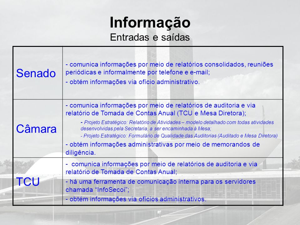Informação Entradas e saídas