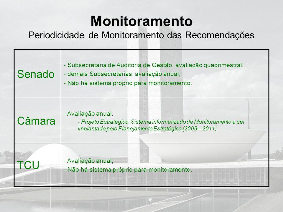 Monitoramento Periodicidade de Monitoramento das Recomendações