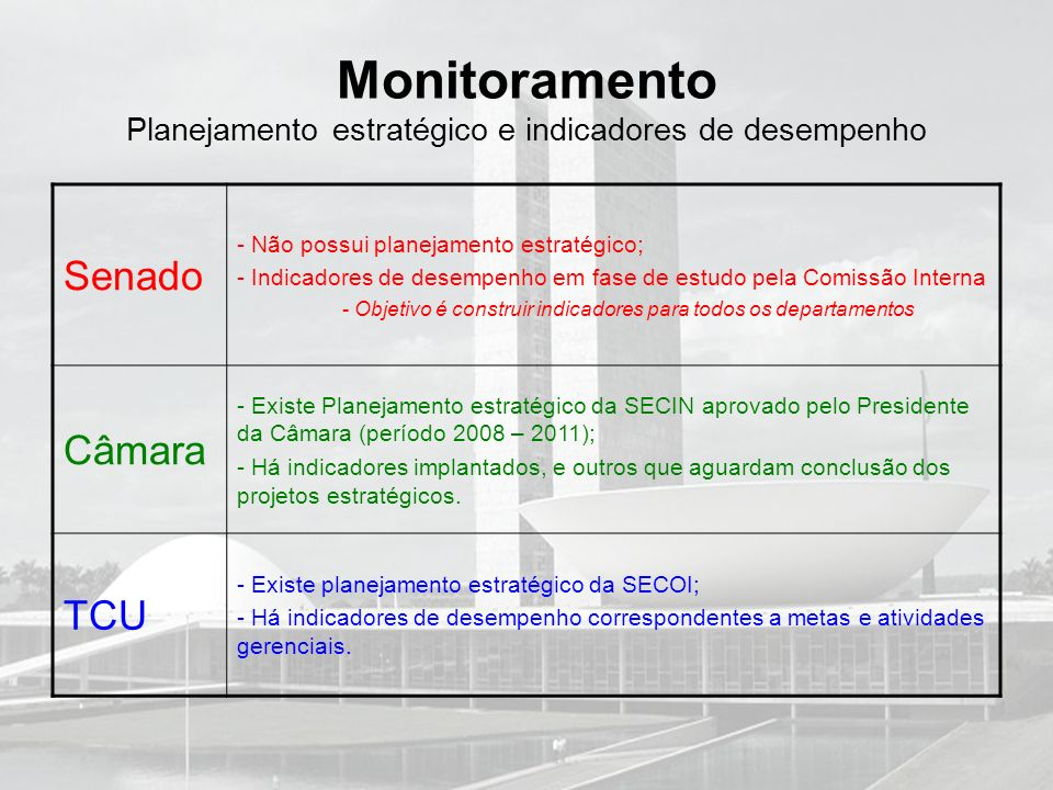 Monitoramento Planejamento estratégico e indicadores de desempenho