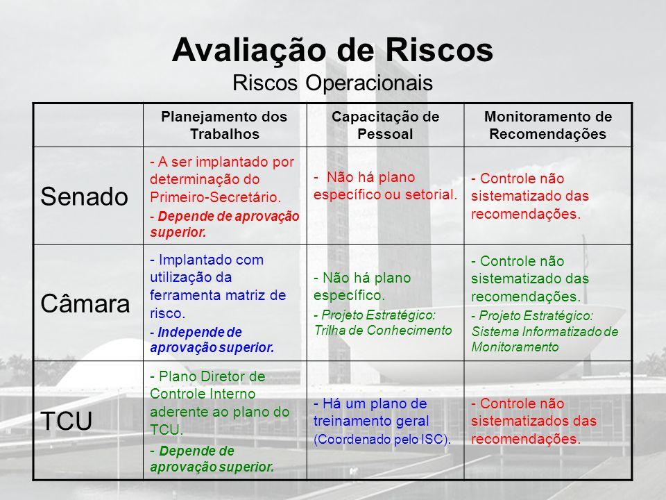 Avaliação de Riscos Riscos Operacionais