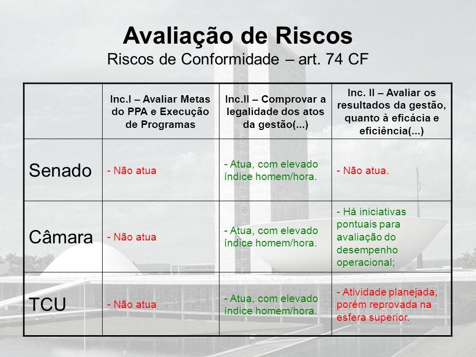 Avaliação de Riscos Riscos de Conformidade – art. 74 CF