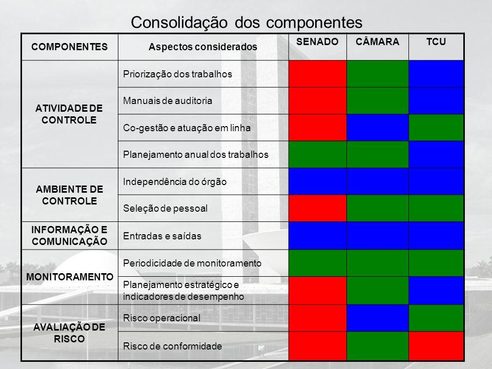 Consolidação dos componentes