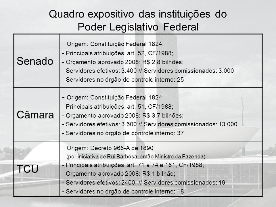 Quadro expositivo das instituições do Poder Legislativo Federal
